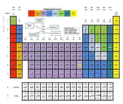 periodicka-soustava-prvku