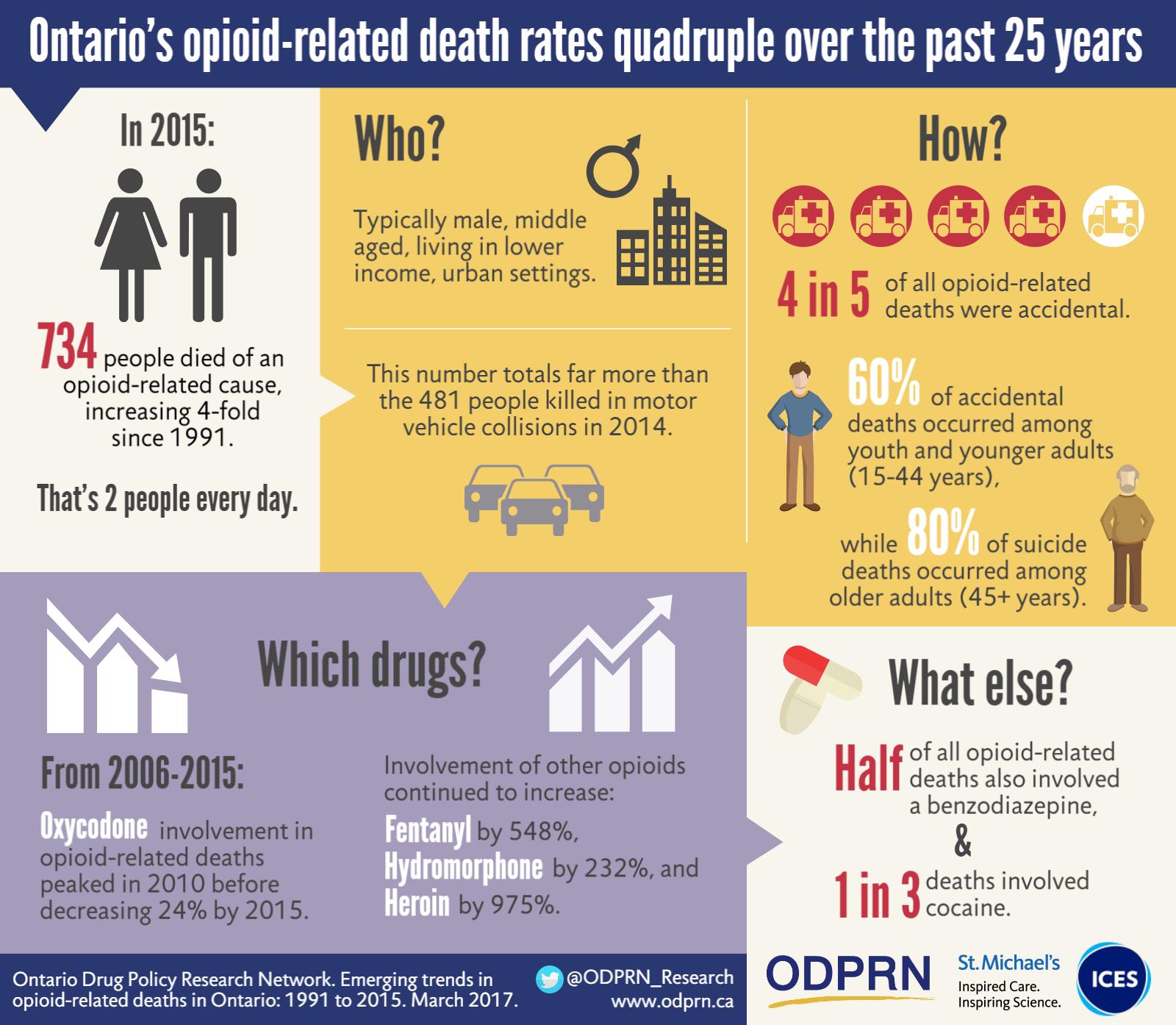 Drug Safety Amp Effectiveness