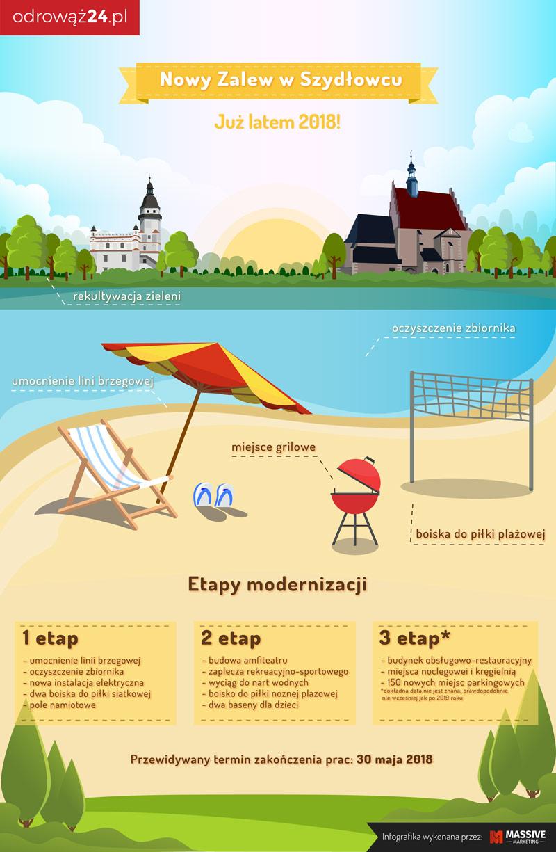 zalew szydłowiec infografika