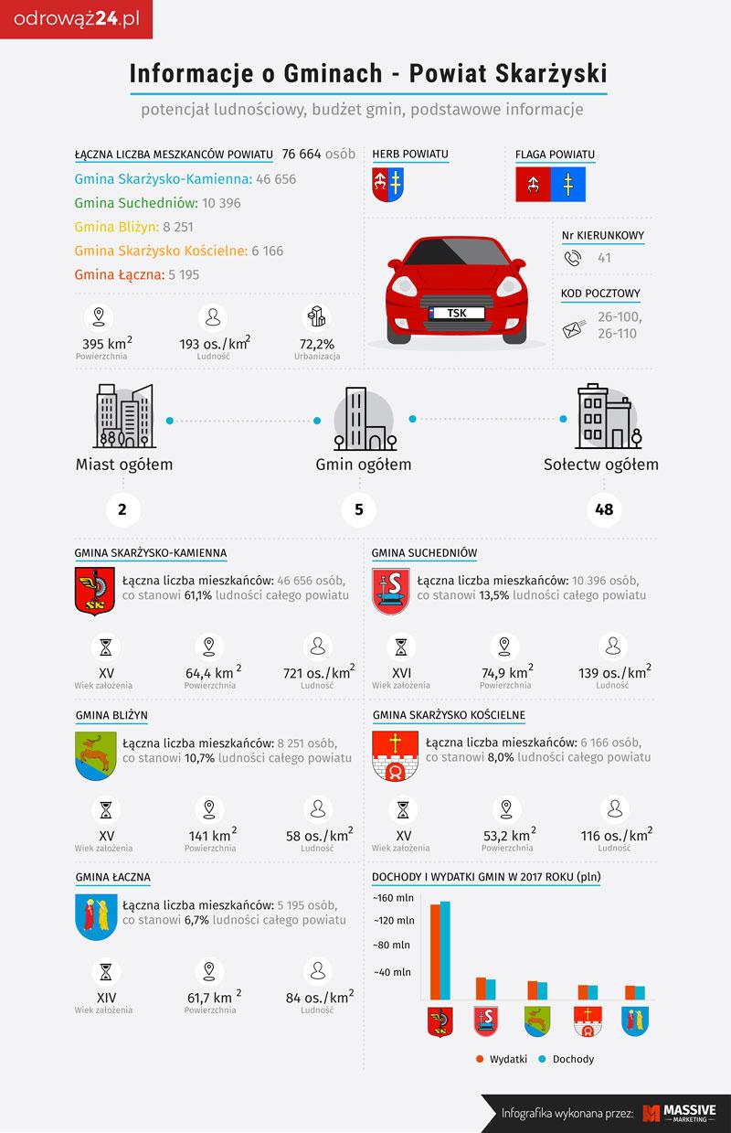 informacje powiat skarżyski infografika