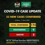[UPDATED]: 23 New Coronavirus Cases Confirmed In Nigeria