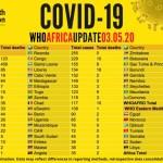 Nigeria Records Highest Coronavirus Cases In West Africa