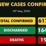 Nigeria Records 216 New COVID-19 Cases, Total Now 6,175