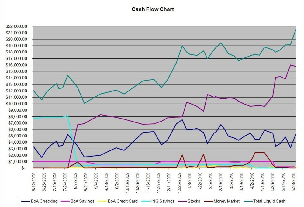 May Financial Report - Cash is King (5/6)