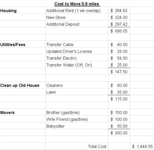Moving Expenses- Cost of moving 0.9 Miles (2/3)