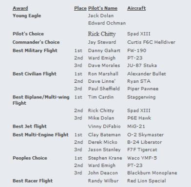 2011 Fall Flyin Awards