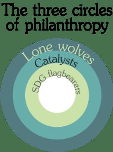 the-three-circles-of-philanthropy2