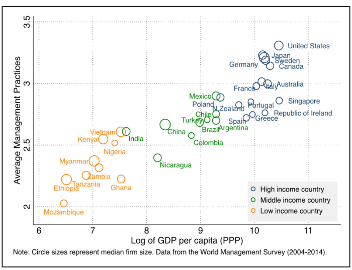 Quality of management across the world