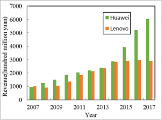 Comparison of sales revenue