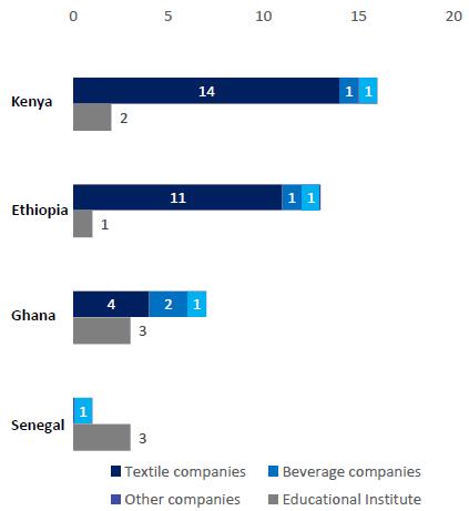 Repurposing Africa s manufacturing 4
