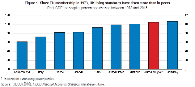 Brexit fig Since EU membership