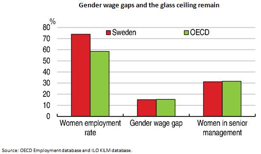blog-gender-wage-gaps