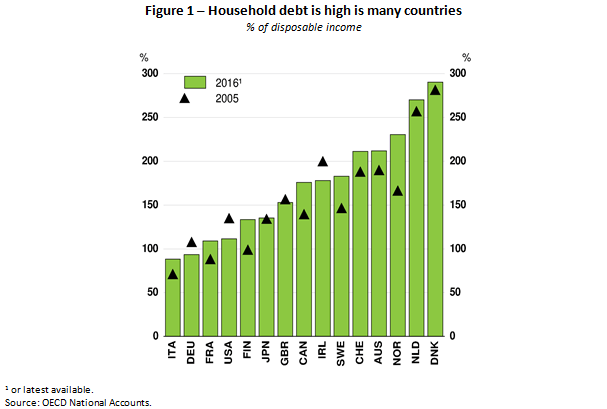 householddebt blog 12-2017