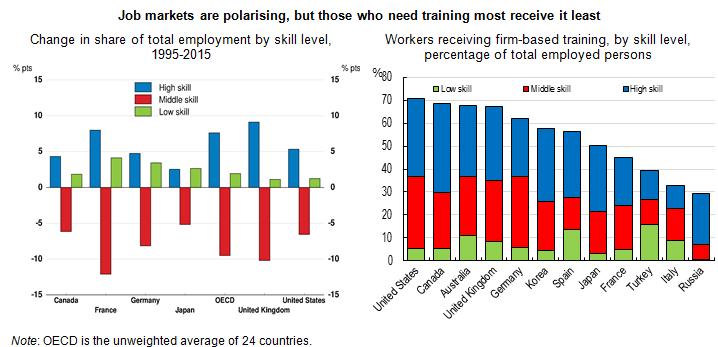 Job markets polarising Rou2018