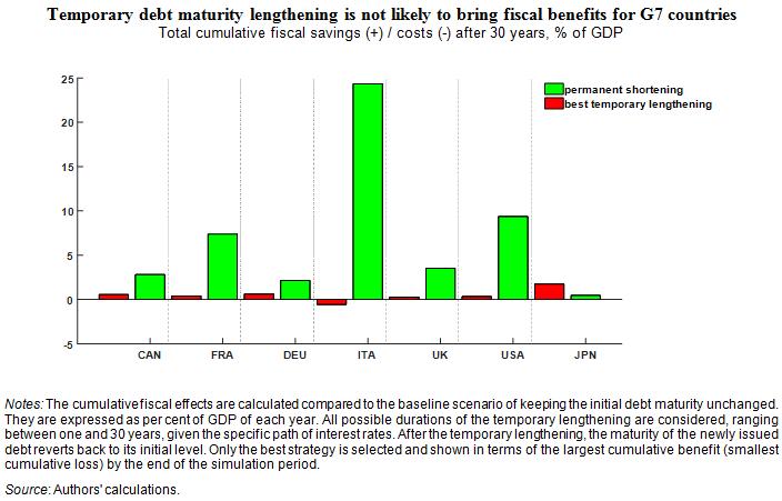 debt maturity lukazjuly2018