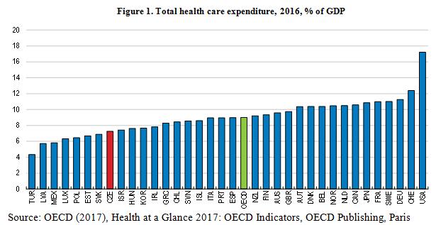 healthcareCzecrep2018