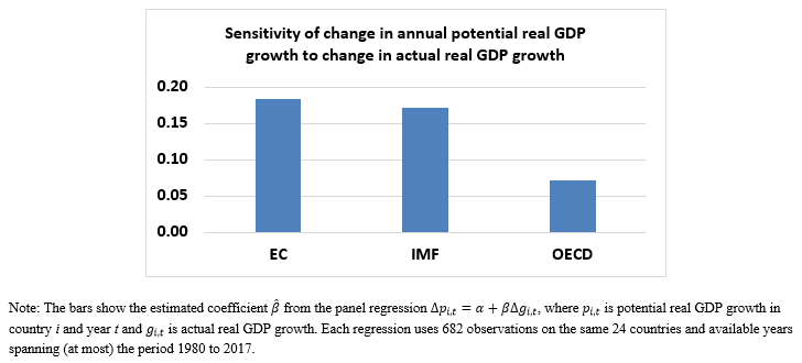 OECD estimates yvan