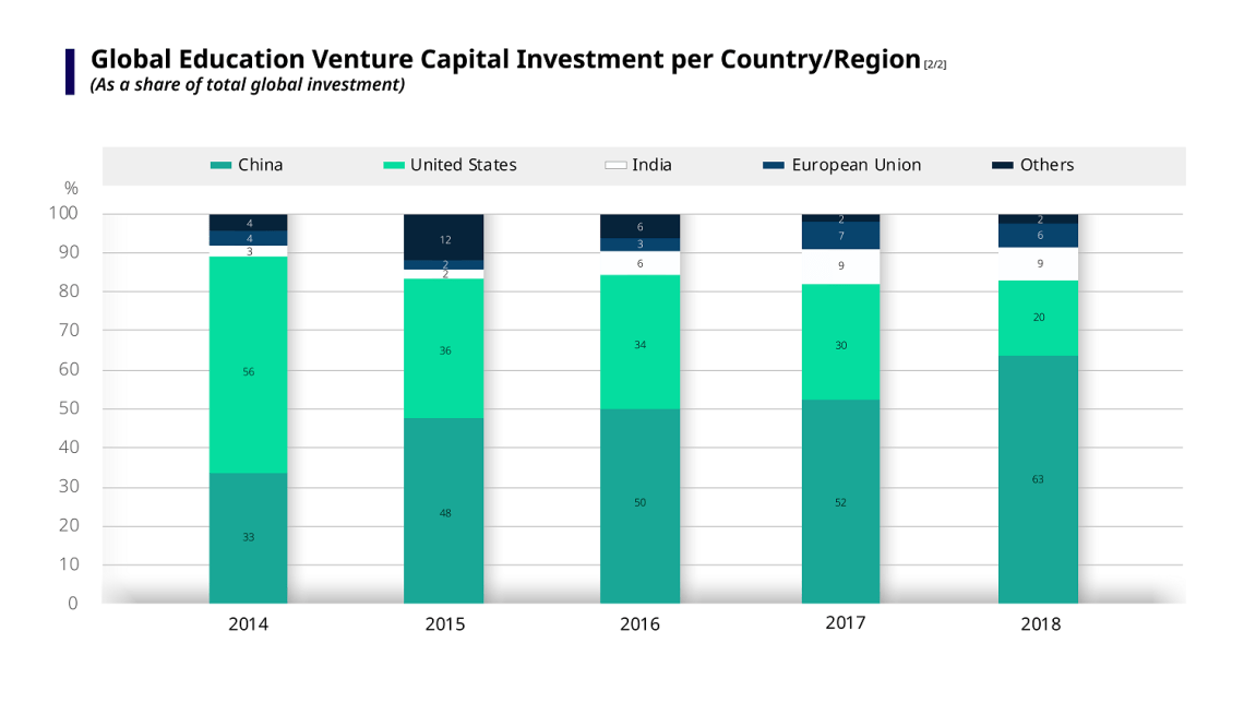 Chart showing global education venture capital investment per country/region, as a share of total global investment
