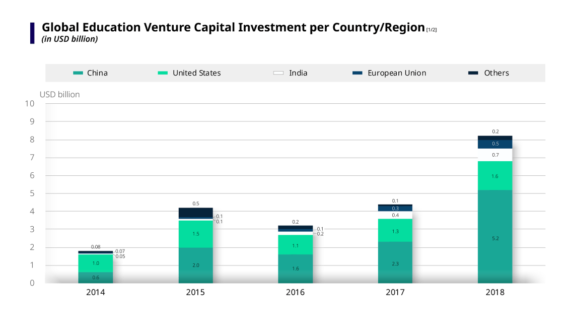 Chart showing global eduation venture capital investment per country/region, in USD billion