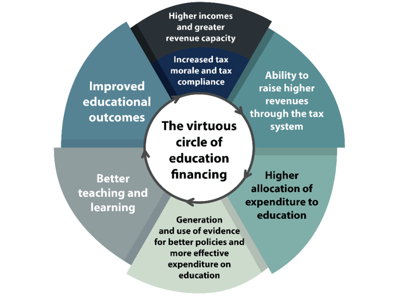 Graphic: The virtuous circle of education financing