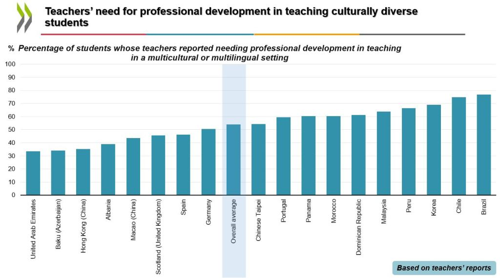 Chart showing breakdown by country of percentage of students whose teachers reported needing professional development in teaching in a multicultural or multilingual setting