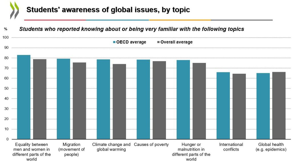 Graph showing students' awareness of global issues such as equality between men and women and climate change - according to OECD PISA data