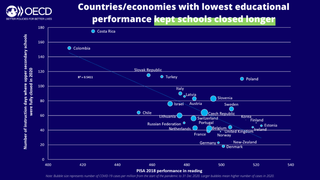 Graph showing countries with lower educational performance kept schools closed longer in 2020
