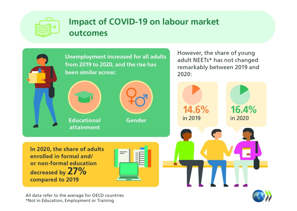 Infographic showing the impact of COVID-19 on labour market outcomes. It shows that unemployment increased for all adults from 2019 to 2020