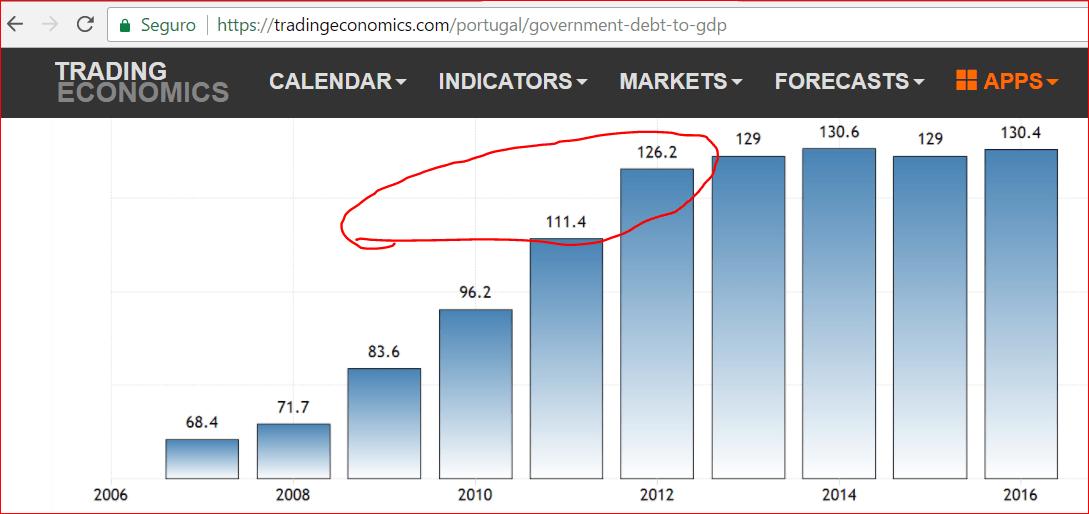 DívidaPública2011a2017