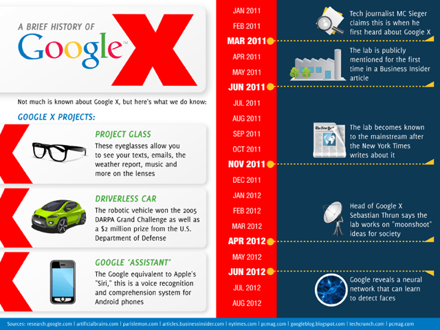 10 Incredible Rumored Research Projects Going On At Google X