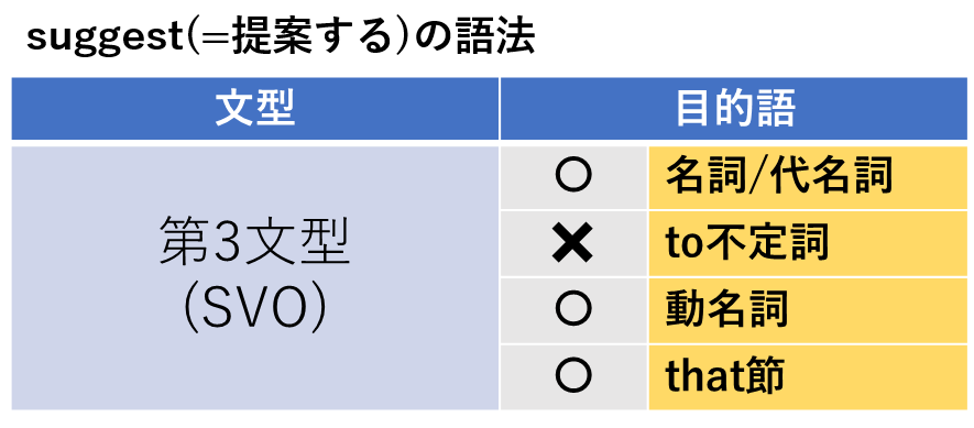 『suggest(=提案する)』の目的語に「to不定詞・動名詞・that節」は使えるか?