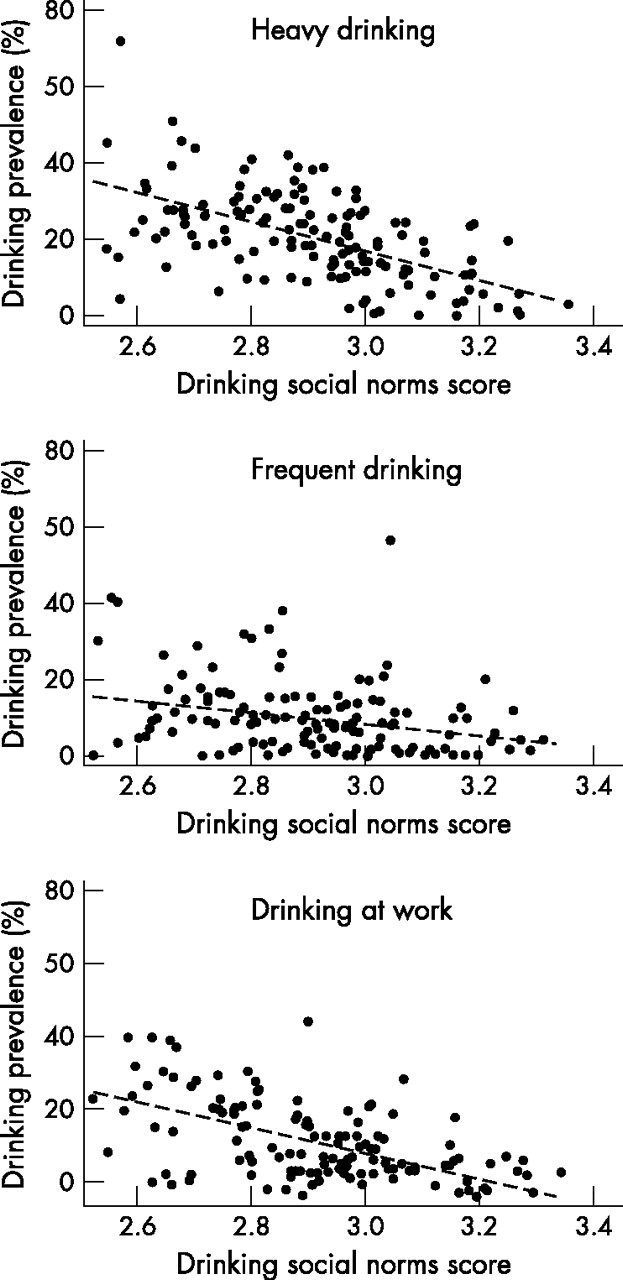Drinking social norms and drinking behaviours: a