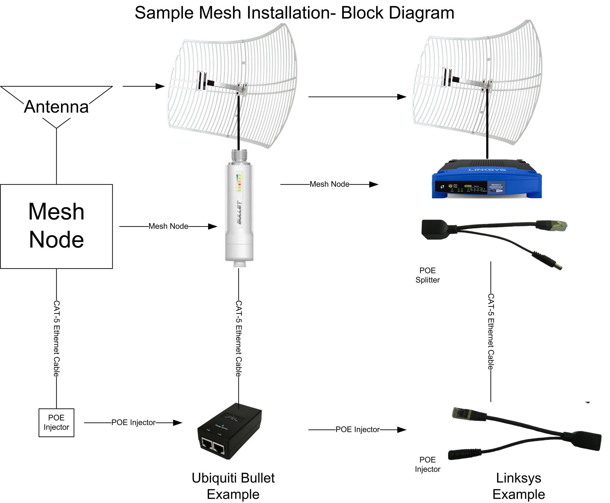 hight resolution of linksys mesh equipment