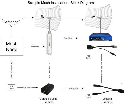 small resolution of linksys mesh equipment