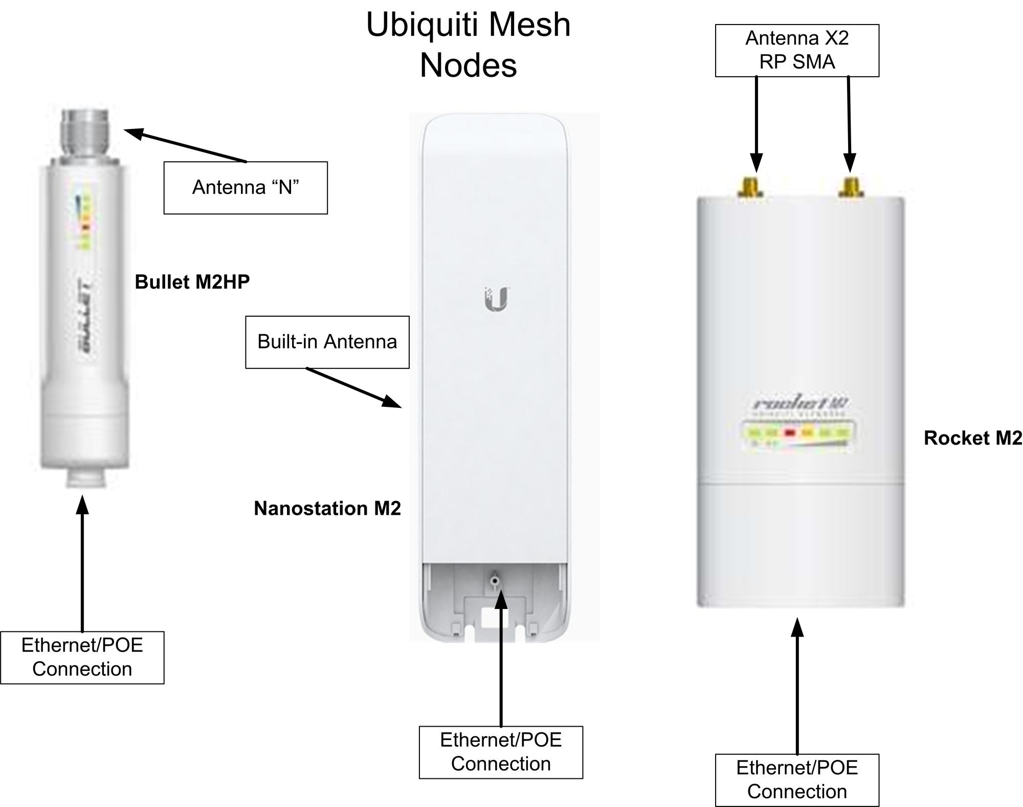 hight resolution of ubiquiti mesh equipment