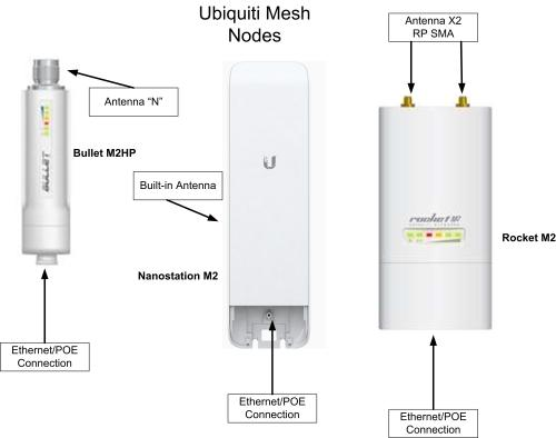 small resolution of ubiquiti mesh equipment