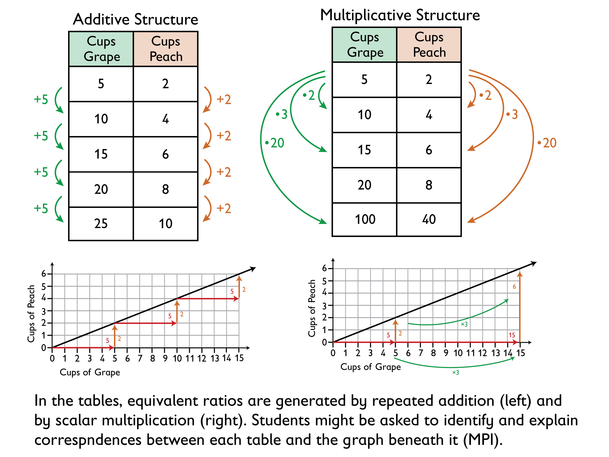 Math Grade 6 Ratios Lesson 10