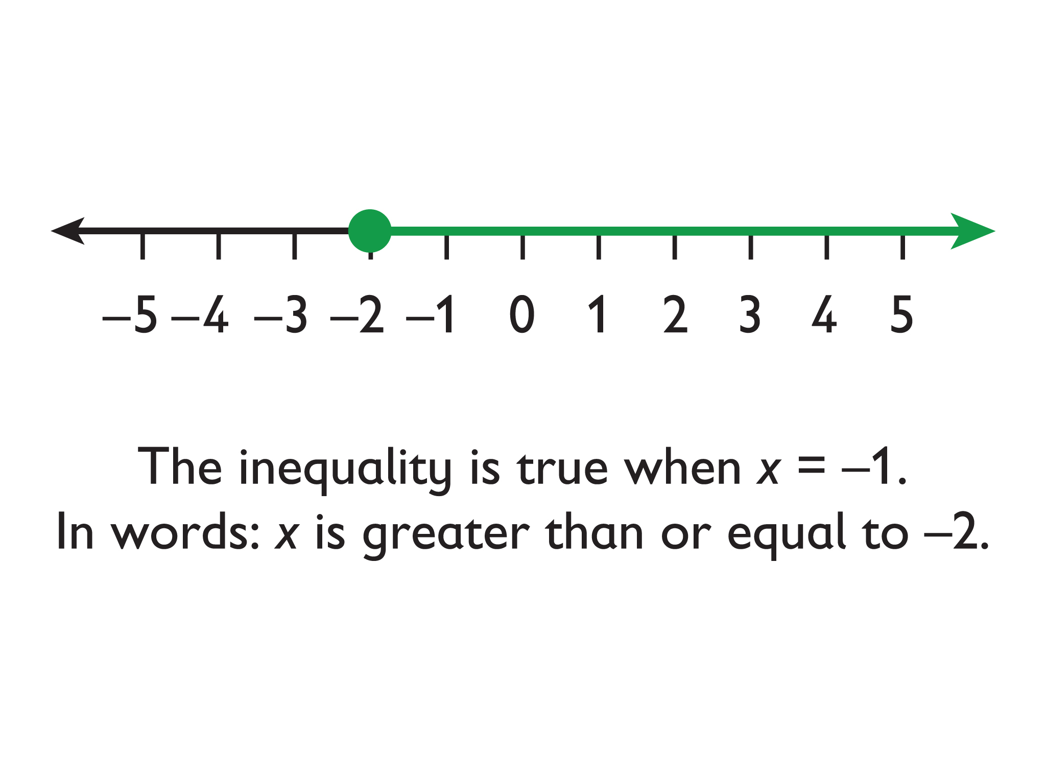 Math Grade 6 Equations And Inequalities Representing An