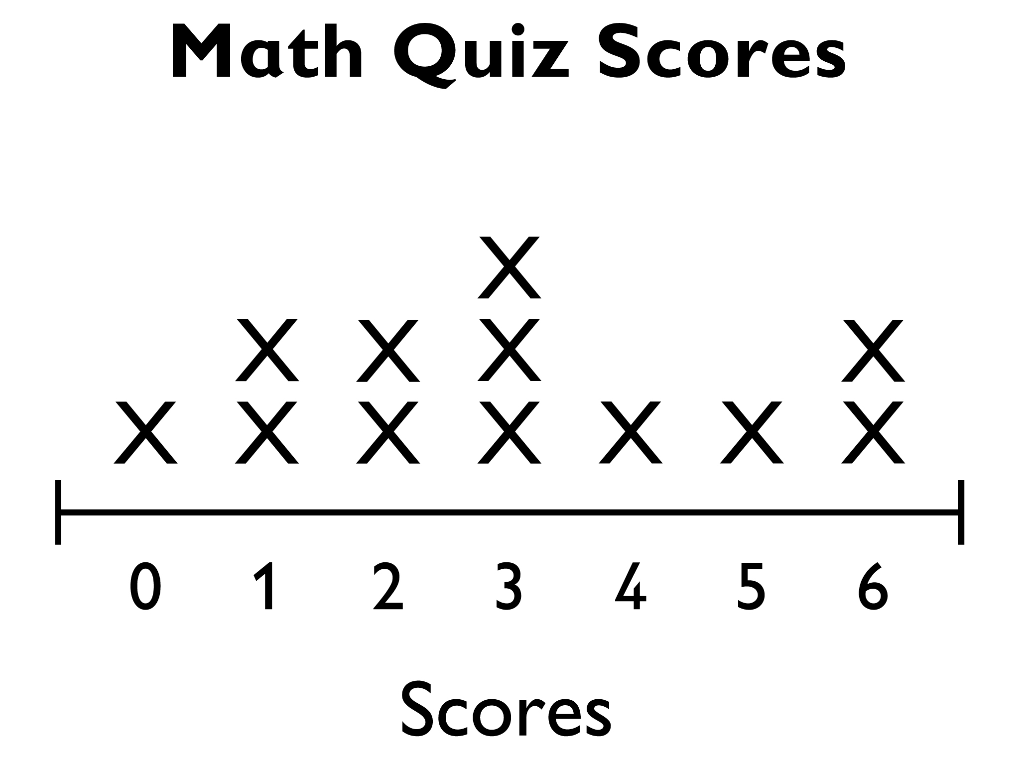 Math, Grade 6, Distributions and Variability, Construction