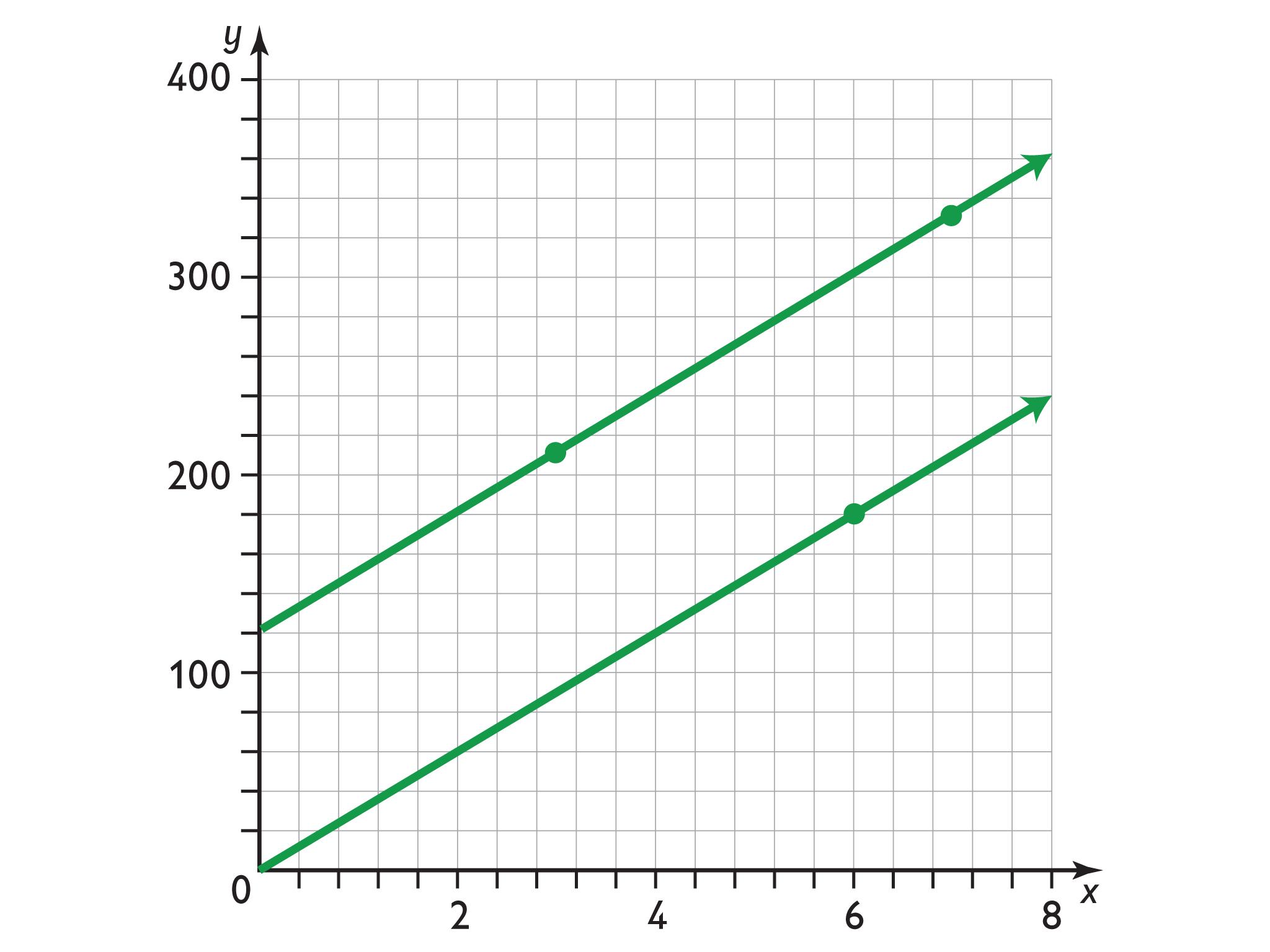 Math Grade 7 Proportional Relationships Formula S Using