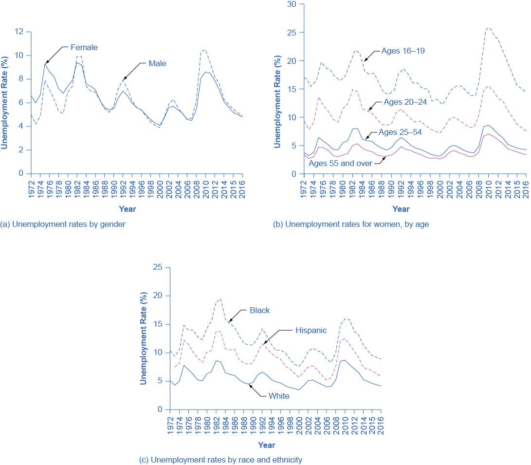 Principles Of Macroeconomics 2e Unemployment Patterns Of