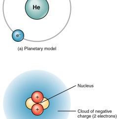 Bohr Diagram Of Oxygen 2012 Honda Accord Wiring The Top Panel This Figure Shows Two Electrons Orbiting Around Nucleus A Helium Atom ...
