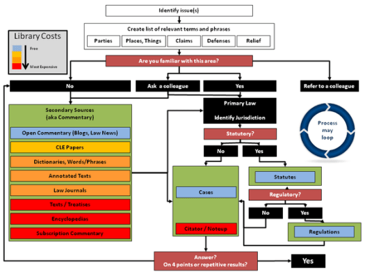 A flow chart of the legal research process as pictured by David Whelan and the relative costs of each segment