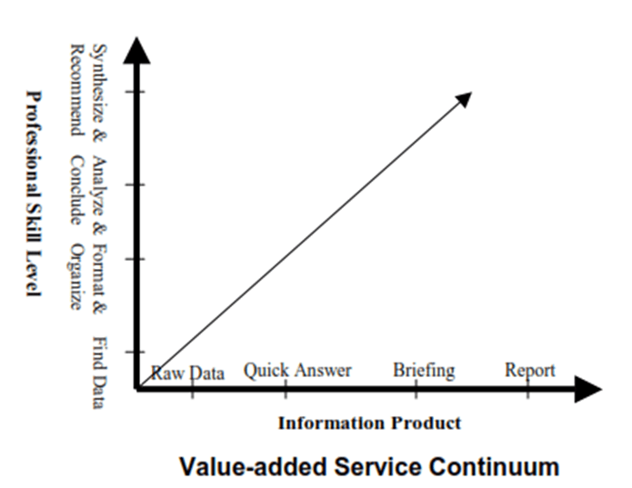 creating-value-added-research-analysis-quantum-dialog-outsell-whitepaper