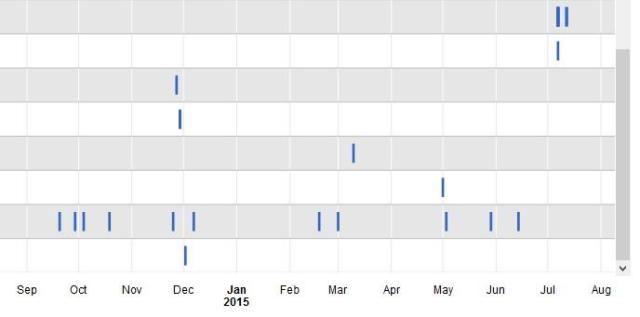 Each row represents a different contributor or author, with the timeline at the bottom.