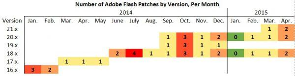A chart showing the number of patches Adobe issued for each version of Adobe Flash Player over the last 12 months