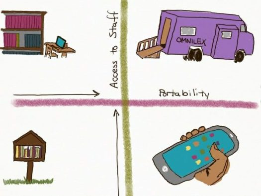 A drawing of 4 quadrants - a little library, a regular library, a bookmobile, and a hand holding a device