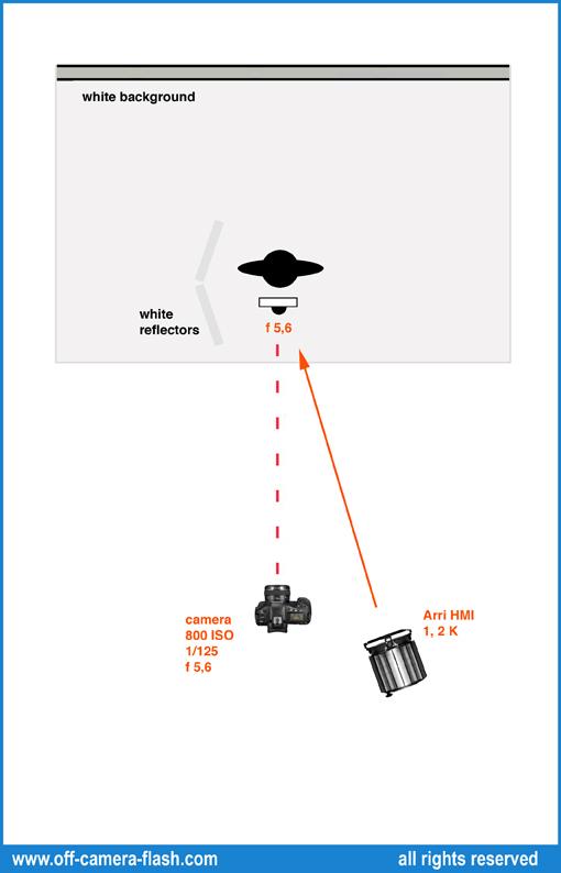 La lente Fresnel  Off camera flash