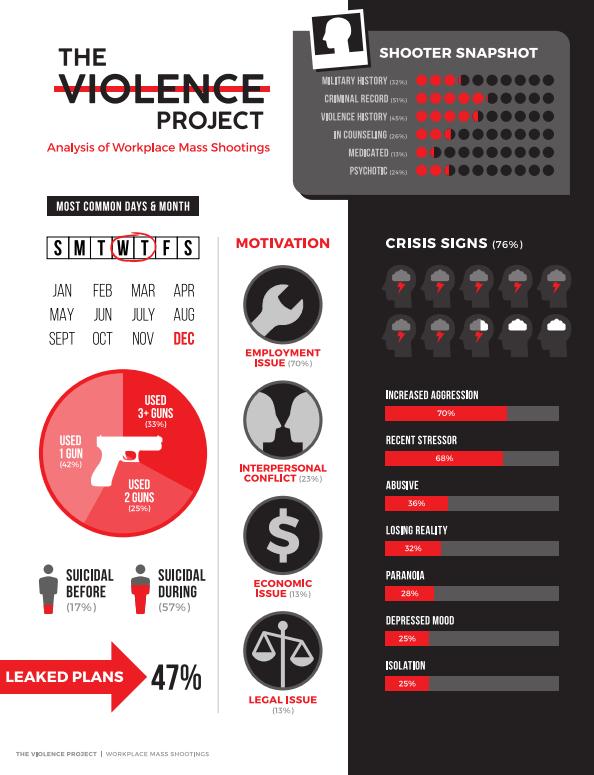 Data snapshot of workplace mass shootings