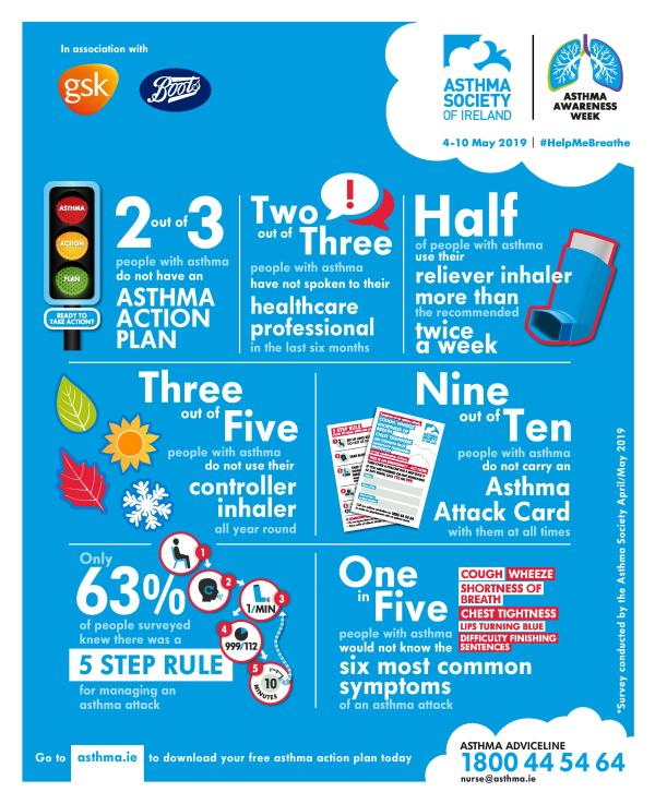Two out of three people in Tipperary with asthma do not have an Asthma Action Plan - at risk of a potentially fatal asthma attack